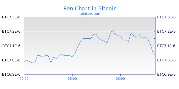 Ren Chart Heute