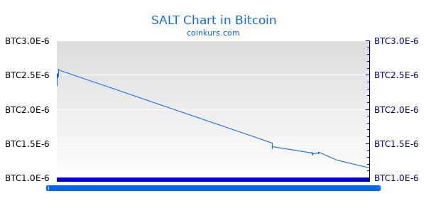 SALT Chart Heute
