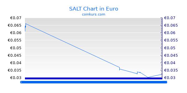 SALT Chart Intraday