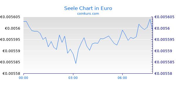 Seele Chart Heute