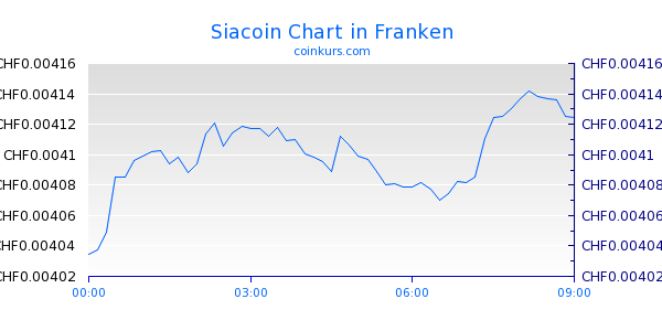 Siacoin Chart Intraday