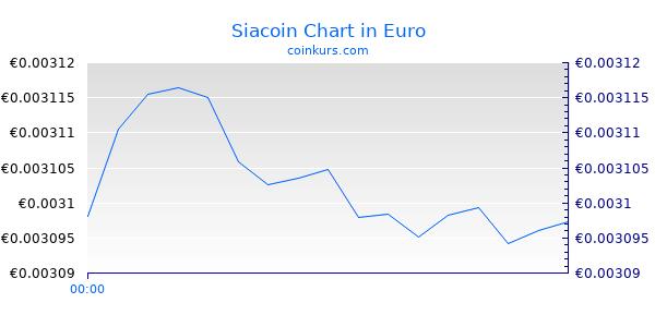 Siacoin Chart Heute