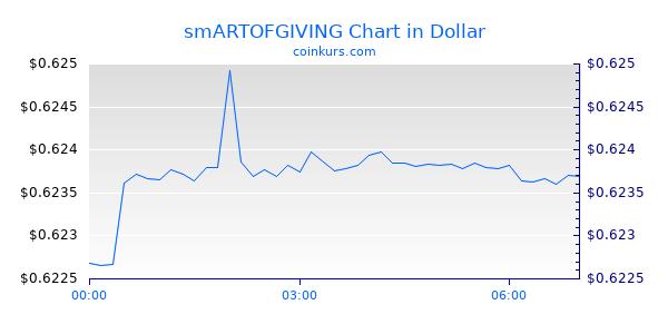 smARTOFGIVING Chart Heute