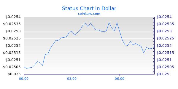 Status Chart Intraday