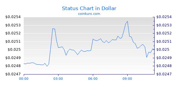 Status Chart Heute