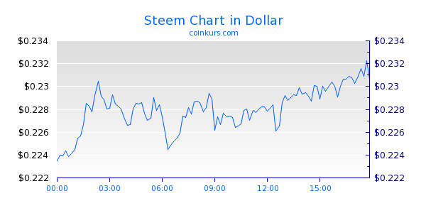 Steem Chart Intraday