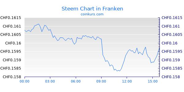 Steem Chart Intraday