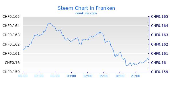Steem Chart Heute