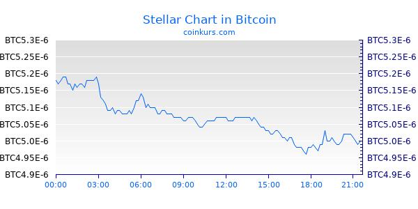 Stellar Chart Heute