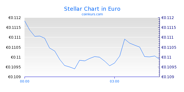 Stellar Chart Intraday