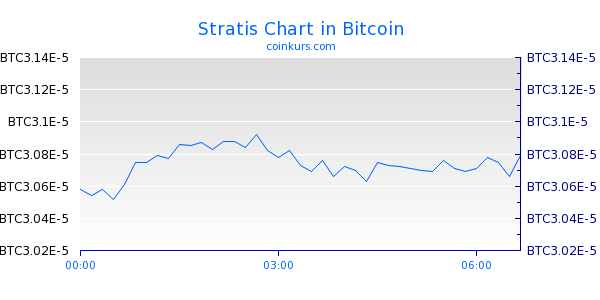 Stratis Chart Intraday