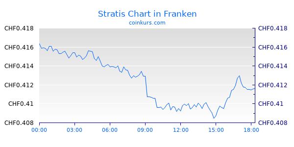 Stratis Chart Heute