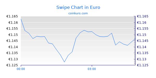 Swipe Chart Heute
