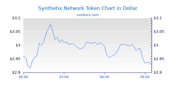 Synthetix Network Token Chart Heute