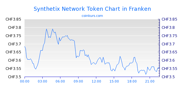 Synthetix Network Token Chart Heute