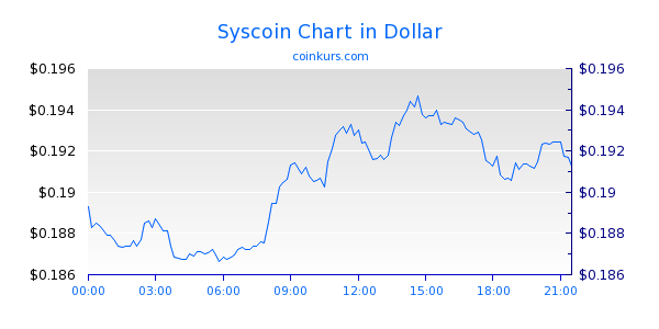 Syscoin Chart Intraday