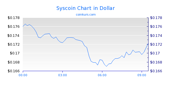 Syscoin Chart Heute