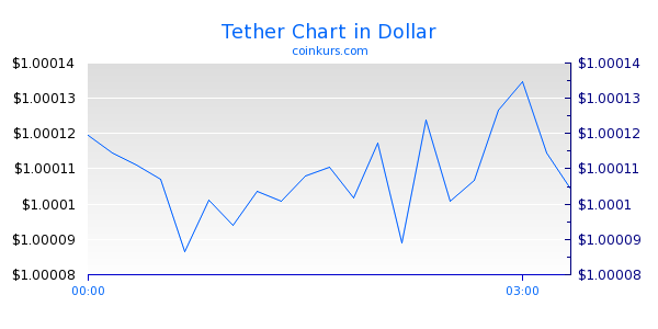 Tether Chart Intraday
