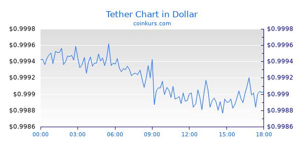 Tether Chart Heute