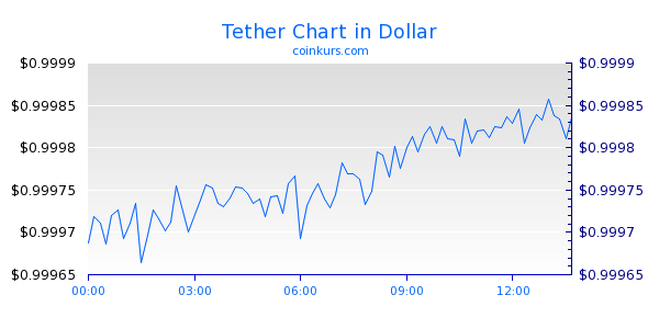 Tether Chart Heute