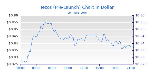 Tezos (Pre-Launch) Chart Heute
