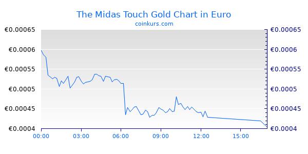 The Midas Touch Gold Chart Heute