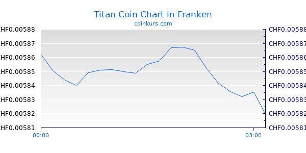 Titan Coin Chart Heute
