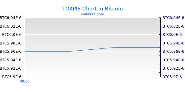 TOKPIE Chart Heute