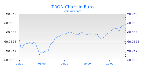 TRON Chart Intraday