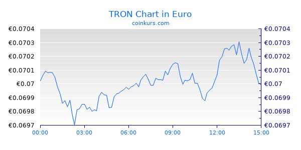 TRON Chart Heute