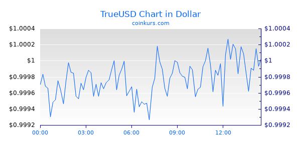 TrueUSD Chart Heute