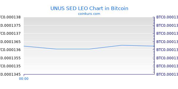 UNUS SED LEO Chart Heute