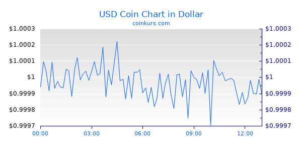 USD Coin Chart Heute