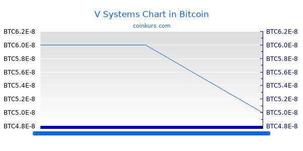 V Systems Chart Heute