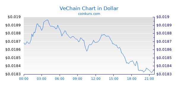 VeChain Chart Heute