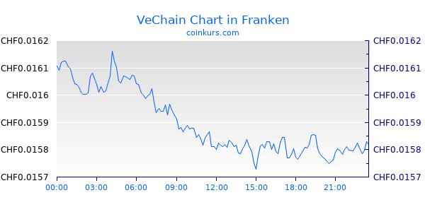 VeChain Chart Intraday