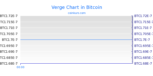 Verge Chart Intraday