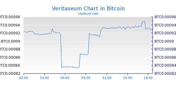 Veritaseum Chart Heute