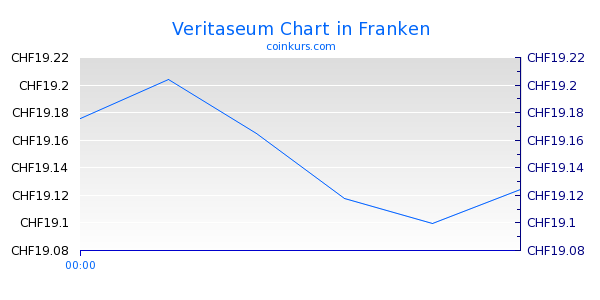 Veritaseum Chart Intraday