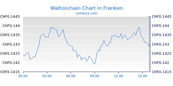 Waltonchain Chart Heute