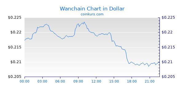Wanchain Chart Heute