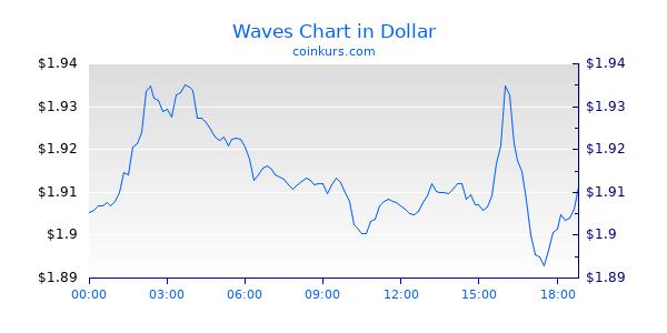 Waves Chart Heute