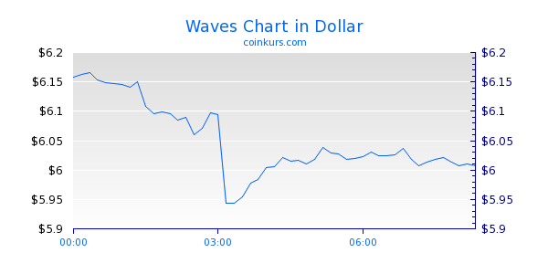 Waves Chart Heute