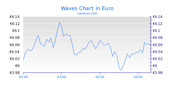 Waves Chart Intraday