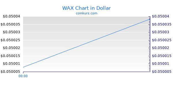 WAX Chart Intraday