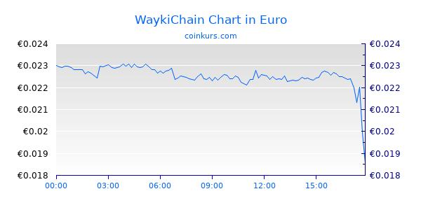 WaykiChain Chart Heute
