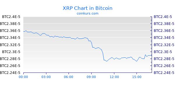 XRP Chart Heute