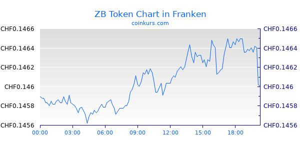 ZB Token Chart Heute