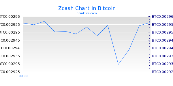 Zcash Chart Intraday