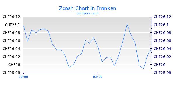 Zcash Chart Heute